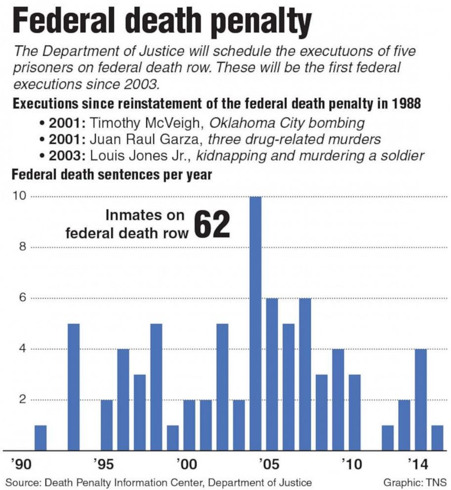 PHOTO: Infographic on the federal death penalty.