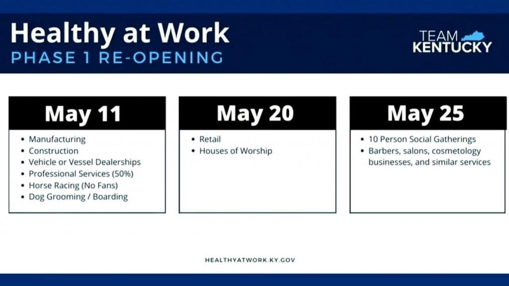 Kentucky business reopen timeline