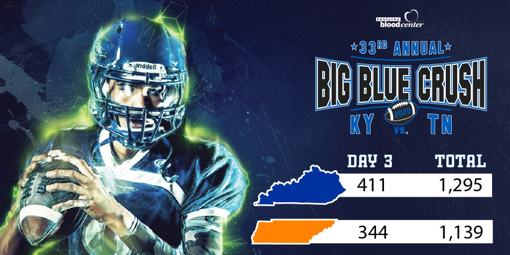 Kentucky leads Tennessee by 156 donors after day 3 of the 33rd annual Big Blue Crush blood drive 11-18-20