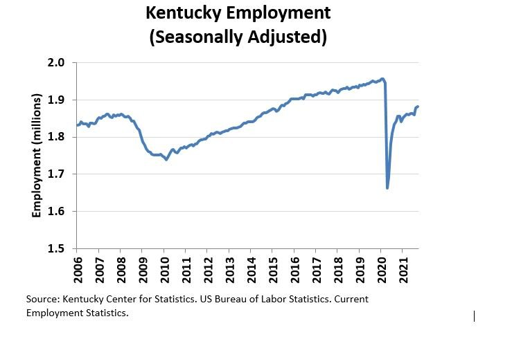 State Employment Rate Chart