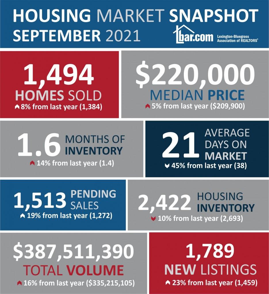 Housingstatsinfographicsept21