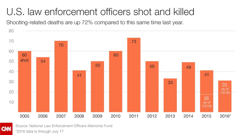 Police officer deaths from guns up 72% from July 2015