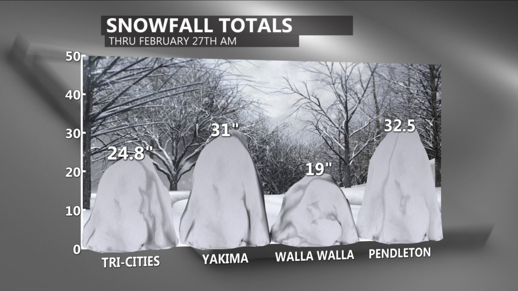 Record-breaking snow: Historic February for Tri-Cities, Yakima