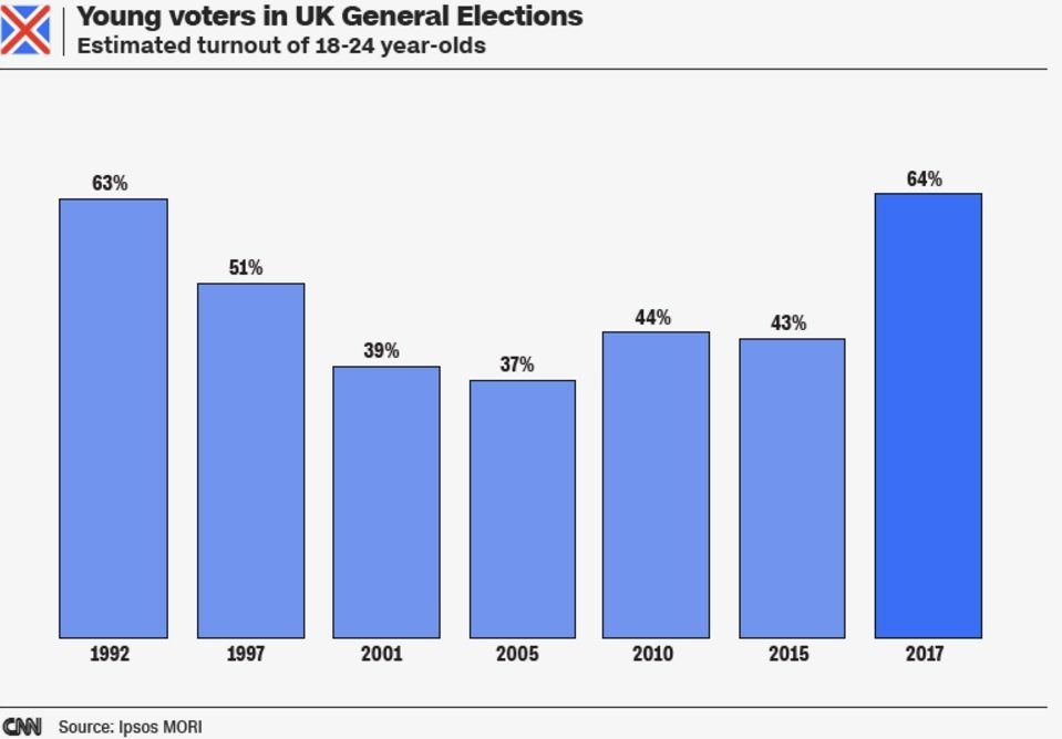 Survey shows surge in younger voters in UK election