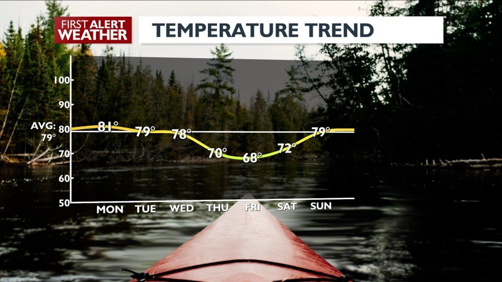 Temp Trend this week