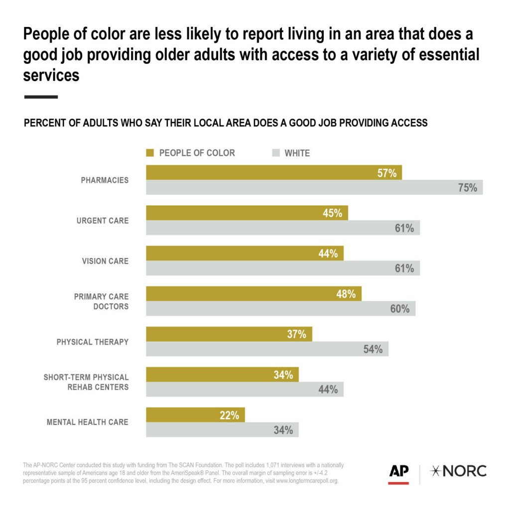 Ap Norc Poll: Inequity In Community Support For Older Adults