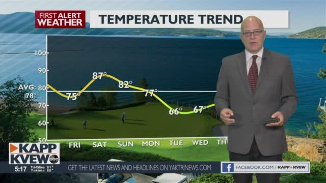 A Beautiful Weekend Is Ahead With Plenty Of Heat, But Much Cooler Temps And Possible Showers Await Early Next Week Jason