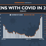Idaho Continues To Struggle With Covid 19 Surge, Says Majority Of Hospitalizations And Deaths Are Unvaccinated